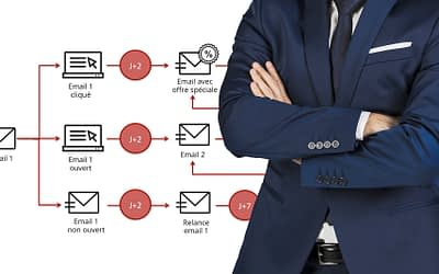 Marketing Automation : les 10 scénarii e-commerce essentiels